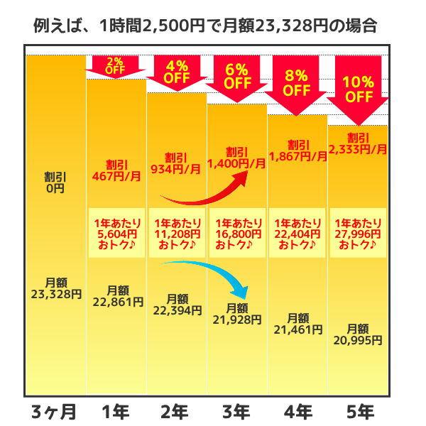 御茶ノ水スタジオ キャンペーン 割引