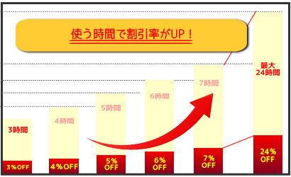 新宿レンタルスペース キャンペーン 割引